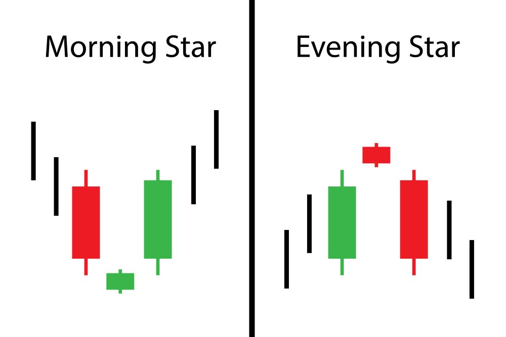 Morning Star und Evening Star in der Chartanalyse